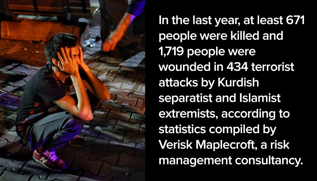 In the last year, at least 671 people were killed and 1,719 people were wounded in 434 terrorist attacks by Kurdish separatist and Islamist extremists, according to statistics compiled by Verisk Maplecroft, a risk management consultancy.