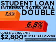 Student Loan Rate Increase Graphic