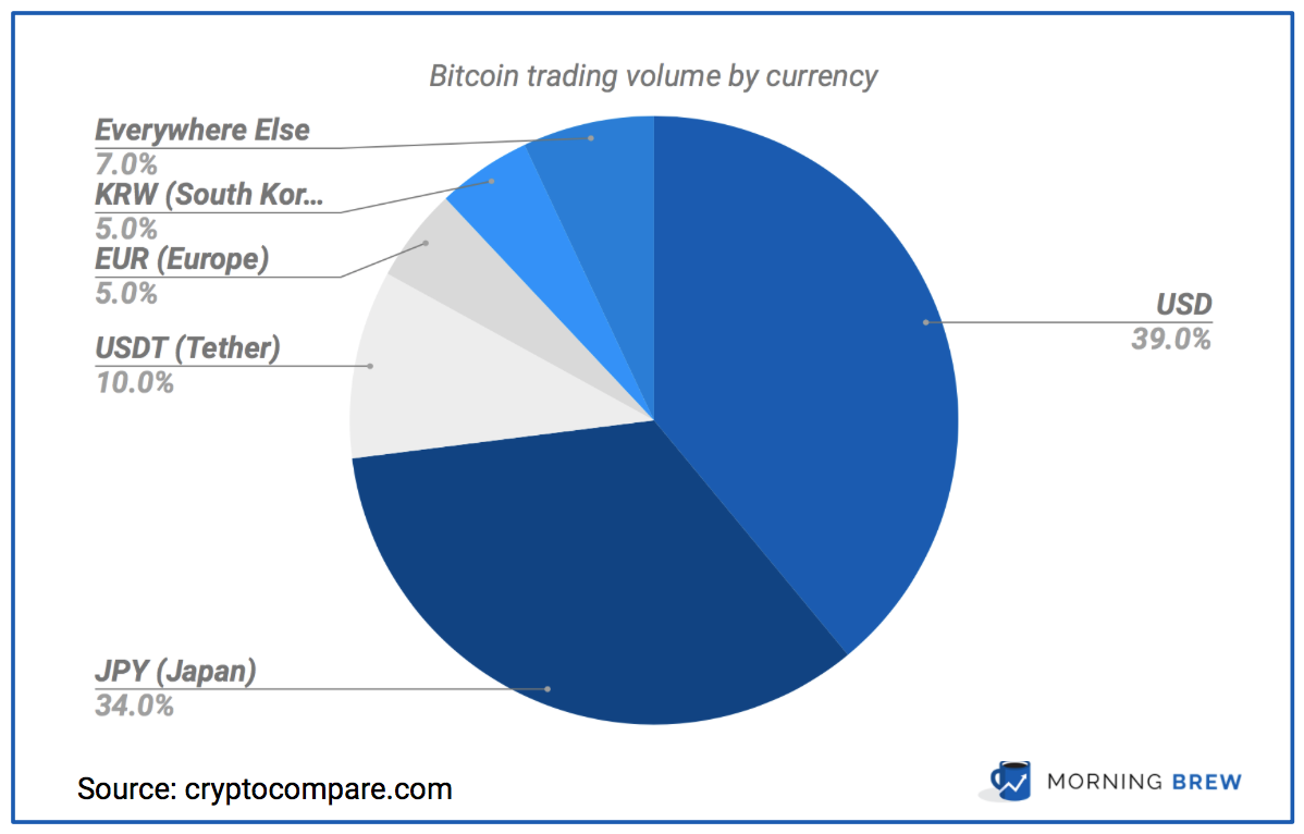 Chart of Bitcoin trading volume
